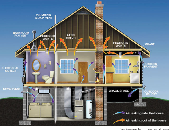 Fundamentals of Indoor Air Quality in Buildings